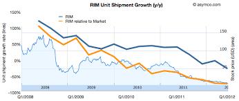 71 Scientific Rim Stock History Chart