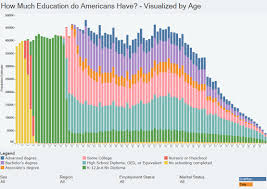 Charts How Americans Differ By Age