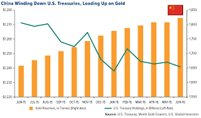 Sandstorm Gold Chart These Olympian Gold Royalty Companies Are Insanely
