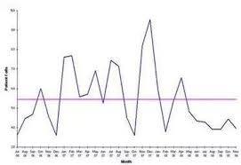 Run Charts West Of England Academic Health Science Network
