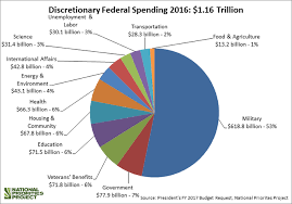 Federal Budget Chart 2016 Discretionary Federal Spending 2016 Chart