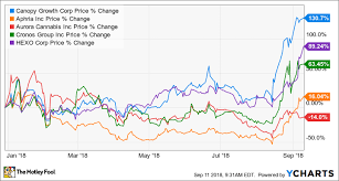 Acb Stock Chart Nyse This Chart Shows Why Aurora Cannabis Inc Tsx Acb Might Be