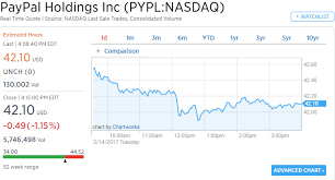 PayPal Stock Moves After Gmail Announces Android Payment Feature Adorable Pypl Quote