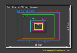 Dslr Sensor Size Chart Sensors Today The Digital Sensor A Guide To Understanding