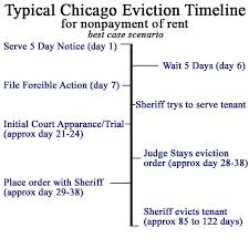 5 day eviction notice illinois form timeline chicago cook county illinois eviction process