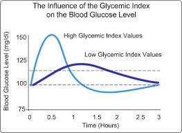 Glycemic Index Gi Of California Avocados California