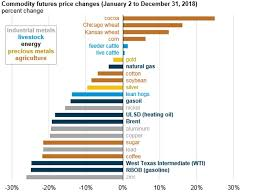 Energy Commodity Prices Fell Significantly In The Last