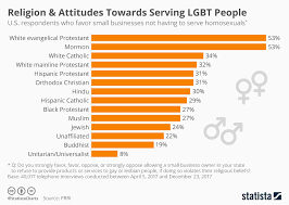 Religion Chart Chart Religion Attitudes Towards Serving Lgbt People