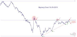 Mystery Chart 10 29 2019 All Star Charts