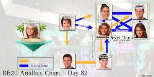 Big Brother 20 Alliance Chart Week 11 Imgur