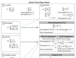 Series Convergence Divergence Teaching Ninja