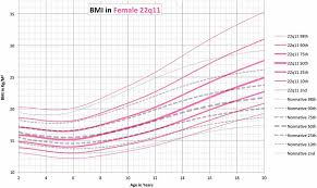 22q Deletion Growth Chart Growth Charts For 22q11 Deletion Syndrome Tarquinio 2012