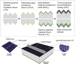 solar cell cost. Contemporary Solar Low Cost Efficient Silicon Solar Cells On Solar Cell Cost R