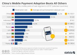 Chart Chinas Mobile Payment Adoption Beats All Others