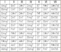 Fretboard Theory Harmonized Major Scale