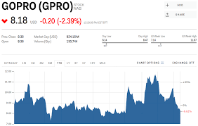 Gopro Stock Quote Simple GoPro Is Falling After Rolling Out Its 48 Camera Without Its Best