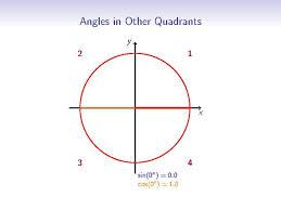 Unit Circle Chart Filled In File Year 11 2u Exact Trigonometric Ratios Unit Circle