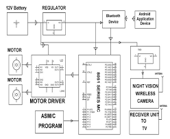 laser security alarm system circuit diagram images war field spying robot night vision wireless camera by android