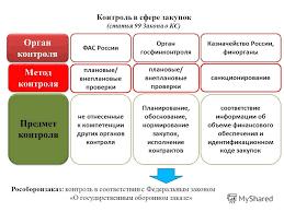 Презентация на тему Отдельные полномочия заказчиков в  13 Контроль в сфере закупок