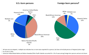 tb cases for u s born and foreign born people 2016