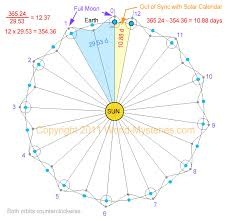 Ancient Timekeepers Part 4 Calendars World Mysteries Blog