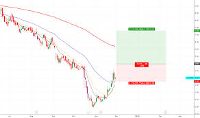 Imnp Stock Chart Cpst Stock Price And Chart Nasdaq Cpst Tradingview