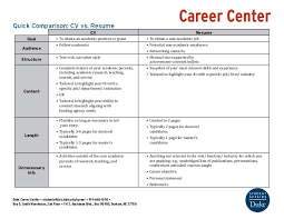Resume Cv Enchanting Quick Comparison CV Vs Resume