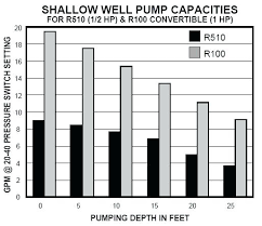 Submersible Well Pump Sizing Chart Submersible Well Pump Sizing Calculator Deep Well Pumping