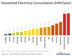 Electricity Usage Comparison Chart Average Household Electricity Use Around The World