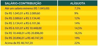 Novas alíquotas da Previdência Social entram em vigor neste domingo | Economia: Diario de Pernambuco