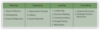 planning organizing leading and