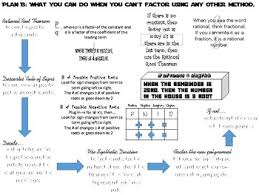 Rational Root Theorem Descartes Rule Of Signs Flow Chart