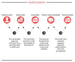 amazon credit card customer service photo 2