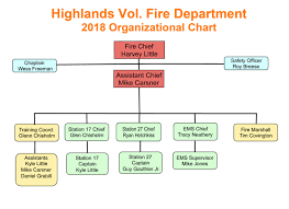 Fire Department Organizational Chart Laustereo Com