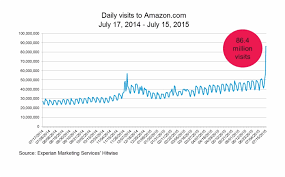 Amazon Prime Day Daily Traffic Chart Hitwise Number