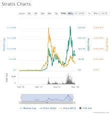Stratis Cryptocurrency Cryptocurrencies Prices Chart Divan
