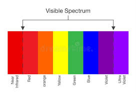 Light Spectrum Kelvin Chart Chart Of Visible Spectrum Color Stock Vector Illustration