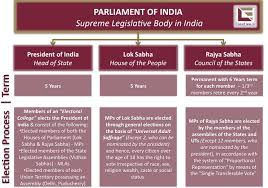 Flow Chart Of Parliament Of India Easylaw Interesting Articles How Are Laws Made In India