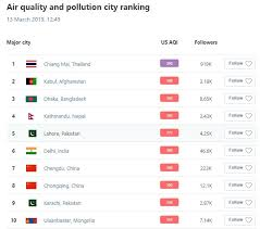 World Pollution Chart Update Chiang Mai Air Pollution Tops World Chart 2 Days In