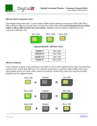 Sim Size Chart How To Remove The Back Cover How To Insert The Sim Card