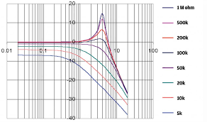 pic 13 resonance and pot value graph notext copy