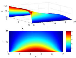 heat equation in 1d m math 531 lectures