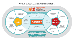 Design Thinking Competency Model The New Atd World Class Sales Competency Model Is A