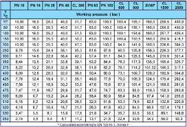 Pn Pressure Rating Chart Page46