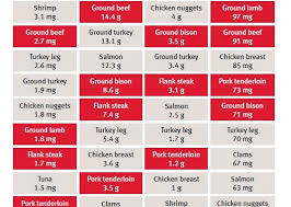 Beef Identification Chart Color Confusion Identifying Red Meat And White Meat Food