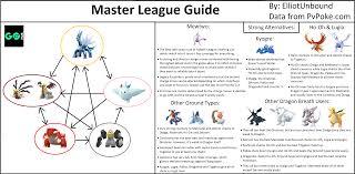 Master League Tier List
