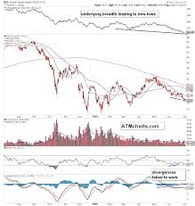 Energy Sector Xle Still Digesting 2014 Massive Price Shock