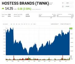 Hostess Sales Chart Hostess Push Into Breakfast Pastries Has Sent Its Stock
