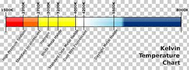 Light Color Temperature Kelvin Scale Of Temperature Flame
