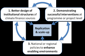 Scaling Up And Replicating Effective Climate Finance Interventions